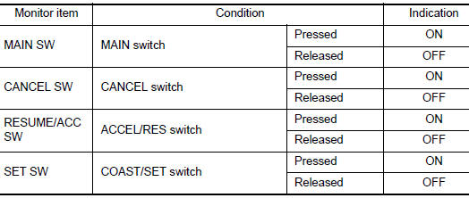 Nissan Rogue Service Manual: 1564 ASCD steering switch - DTC