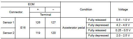 Nissan rogue service manual p2138 app sensor dtccircuit check accelerator pedal position sensor asfbconference2016 Choice Image