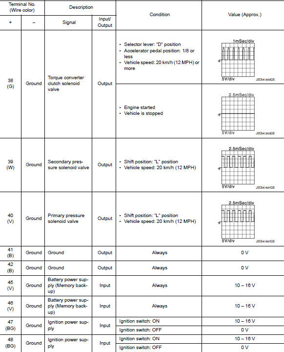 Nissan Rogue Service Manual: ECU diagnosis information