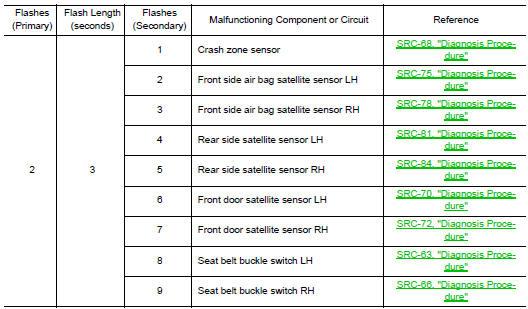 Nissan Rogue Service Manual: ECU diagnosis information - SRS
