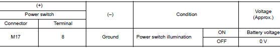 Check power switch illumination power supply output