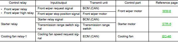 Nissan Rogue Service Manual: System description - IPDM E/R
